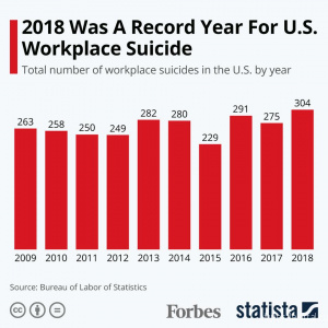 More Americans Are Dying by Suicide at Work - Похоронный портал
