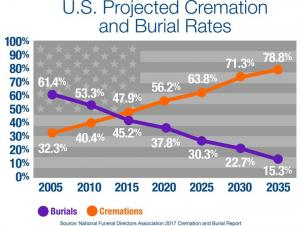 Americans Are Opting For Cremation Over Burial At The Highest Rate Ever - Похоронный портал